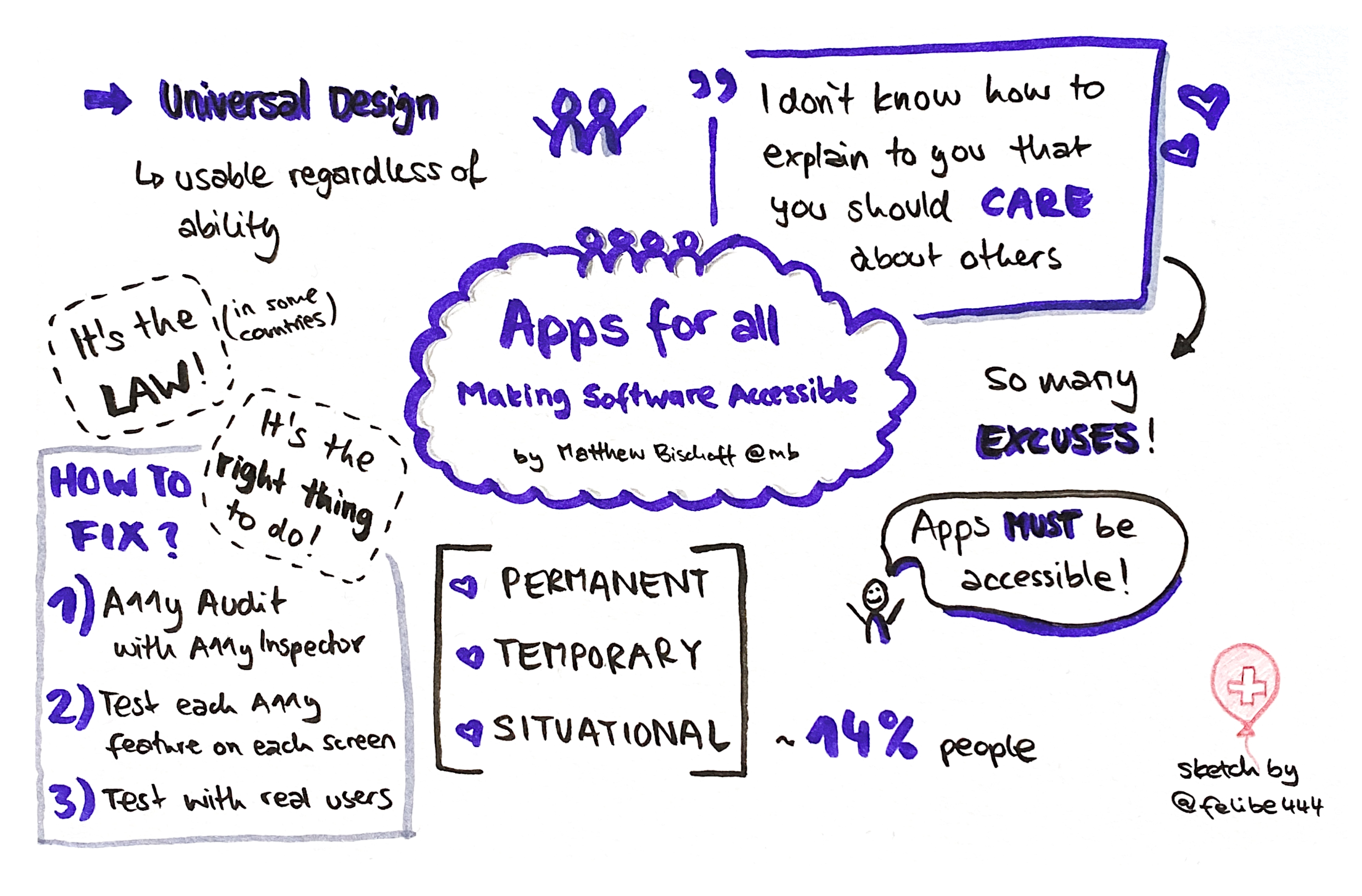 Apps for All Sketchnotes